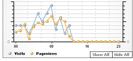 Is Google Analytics Running Out of Gas?