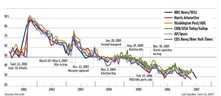 President Bush's Approval Ratings