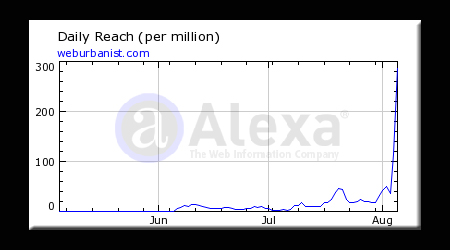 WebUrbanist Alexa Stats